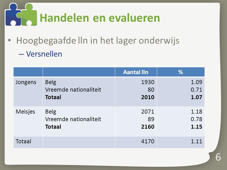 Handelen en evalueren Hoogbegaafde lln in het lager onderwijs – Versnellen 6 Aantal lln% JongensBelg Vreemde nationaliteit Totaal 1930 80 2010 1.09 0.