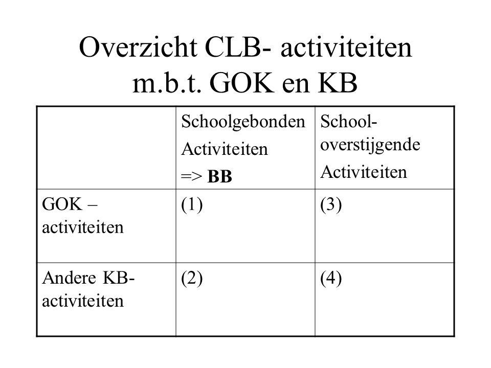 Overzicht CLB- activiteiten m.b.t.