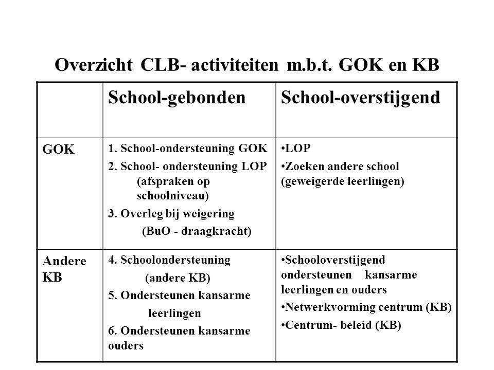 Overzicht CLB- activiteiten m.b.t. GOK en KB School-gebondenSchool-overstijgend GOK 1.
