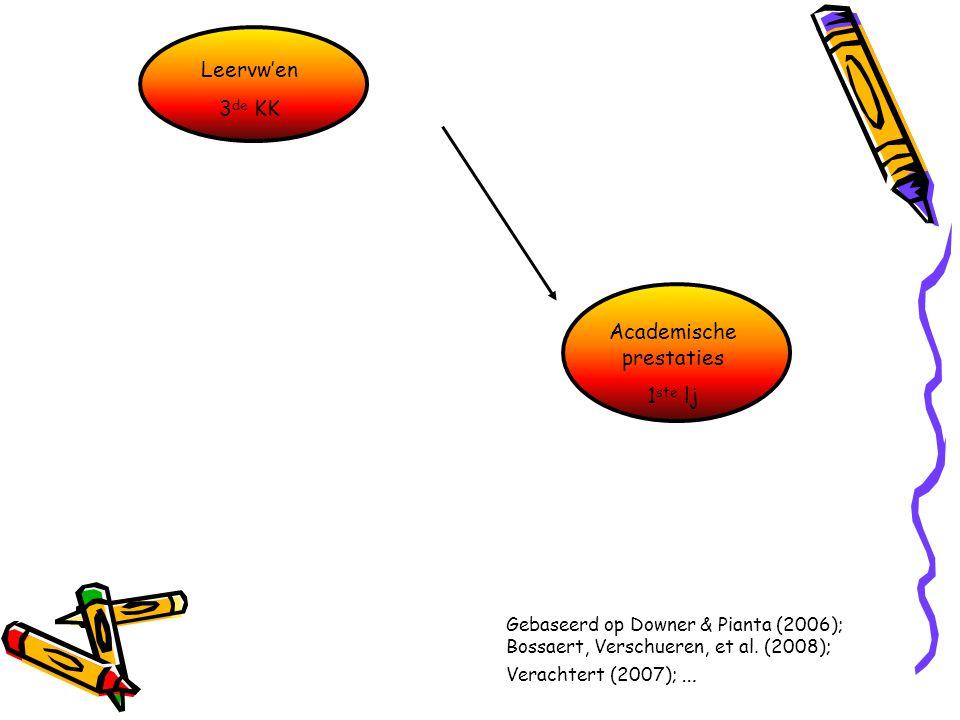 Academische prestaties 1 ste lj Gebaseerd op Downer & Pianta (2006); Bossaert, Verschueren, et al. (2008); Verachtert (2007); … Leervw'en 3 de KK