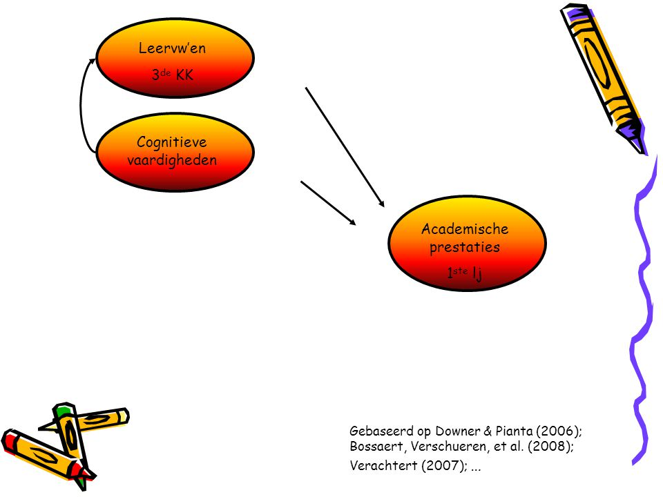 Cognitieve vaardigheden Academische prestaties 1 ste lj Gebaseerd op Downer & Pianta (2006); Bossaert, Verschueren, et al. (2008); Verachtert (2007);