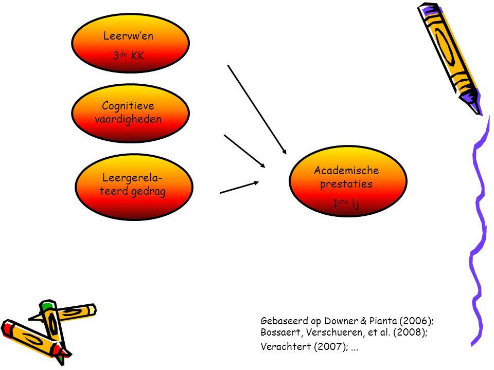 Cognitieve vaardigheden Leergerela- teerd gedrag Academische prestaties 1 ste lj Gebaseerd op Downer & Pianta (2006); Bossaert, Verschueren, et al. (2