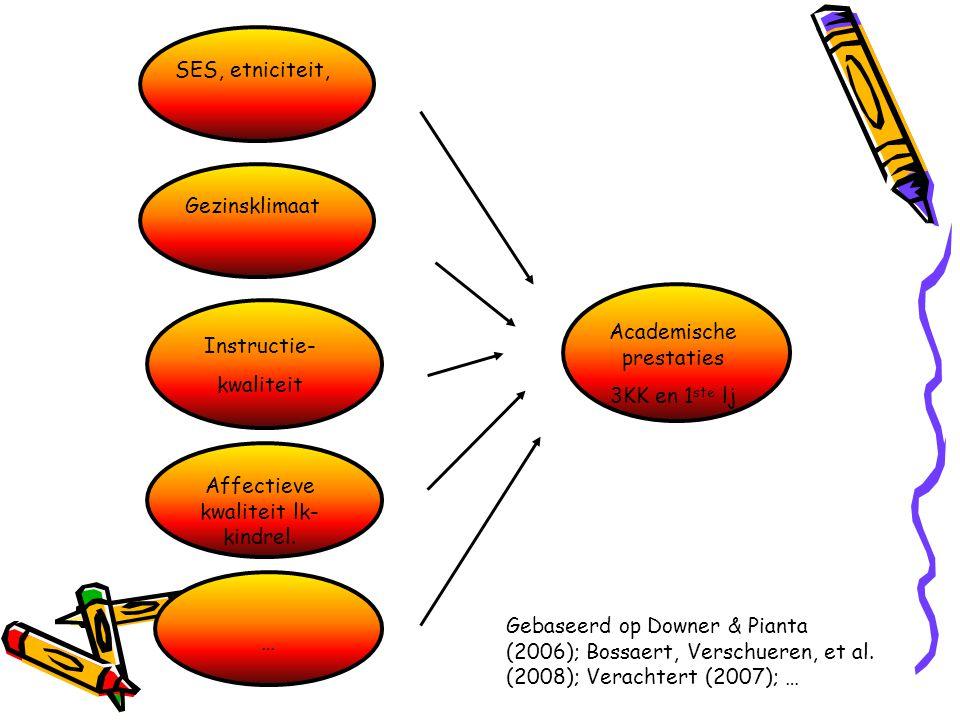 Gezinsklimaat Instructie- kwaliteit Academische prestaties 3KK en 1 ste lj Gebaseerd op Downer & Pianta (2006); Bossaert, Verschueren, et al. (2008);