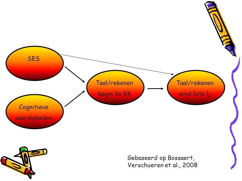 SESCognitieve vaardigheden Taal/rekenen begin 3e KK Taal/rekenen eind 1ste lj Gebaseerd op Bossaert, Verschueren et al., 2008