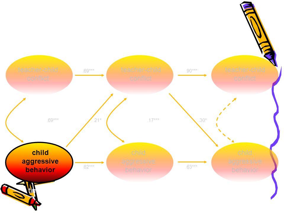 teacher-child conflict child aggressive behavior teacher-child conflict child aggressive behavior teacher-child conflict time 1time 2time 3.69***.90***.69***.82***.63***.17***.30*.21*
