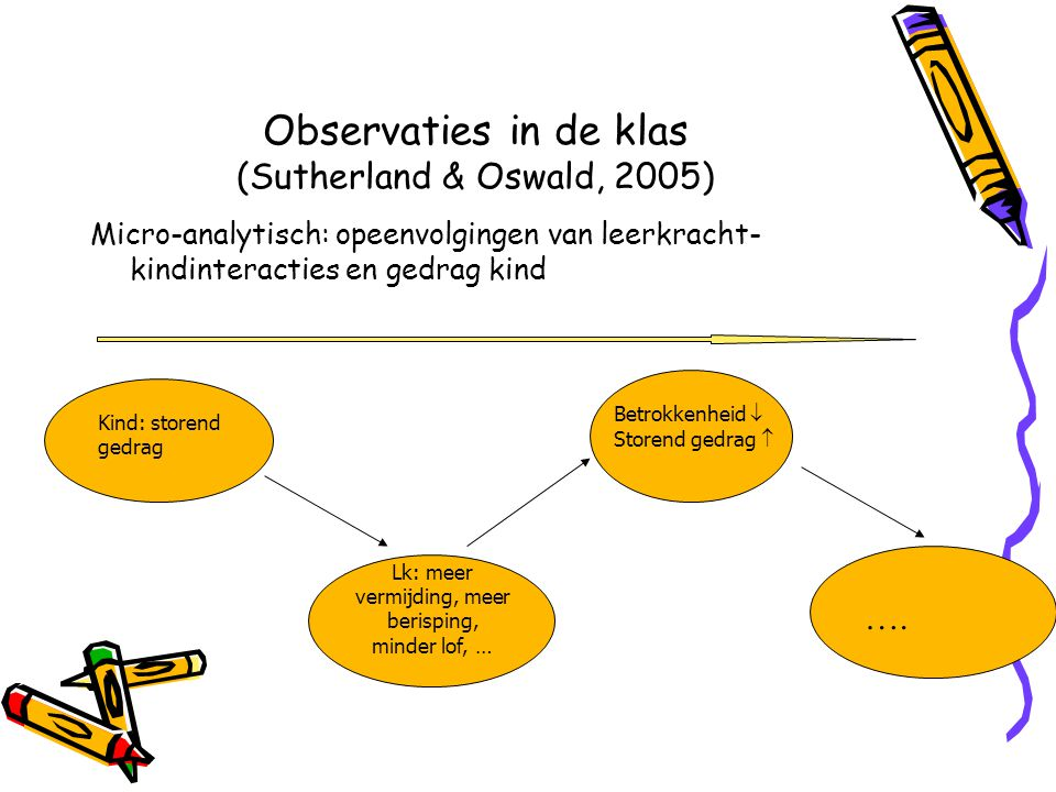 Observaties in de klas (Sutherland & Oswald, 2005) Micro-analytisch: opeenvolgingen van leerkracht- kindinteracties en gedrag kind Kind: storend gedrag Betrokkenheid  Storend gedrag  Lk: meer vermijding, meer berisping, minder lof, … ….