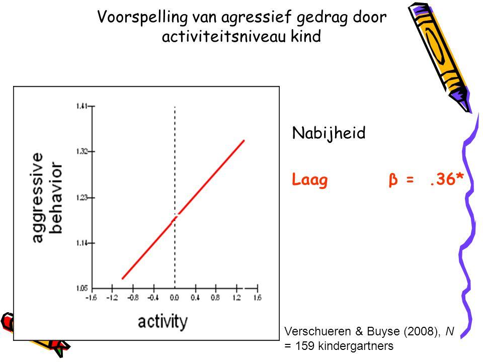 Voorspelling van agressief gedrag door activiteitsniveau kind Nabijheid Laag β =.36* Verschueren & Buyse (2008), N = 159 kindergartners