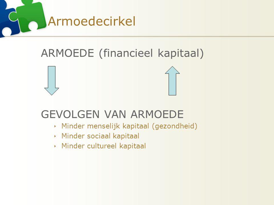 Armoedecirkel ARMOEDE (financieel kapitaal) GEVOLGEN VAN ARMOEDE  Minder menselijk kapitaal (gezondheid)  Minder sociaal kapitaal  Minder cultureel