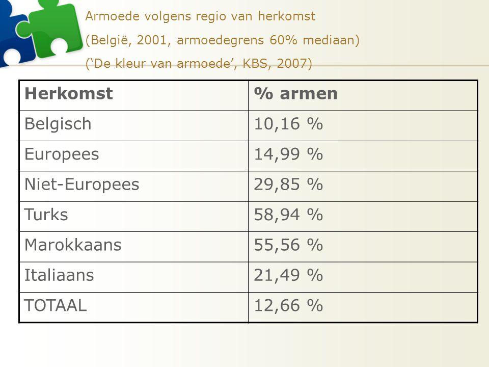 Armoede volgens regio van herkomst (België, 2001, armoedegrens 60% mediaan) ('De kleur van armoede', KBS, 2007) Herkomst% armen Belgisch10,16 % Europe