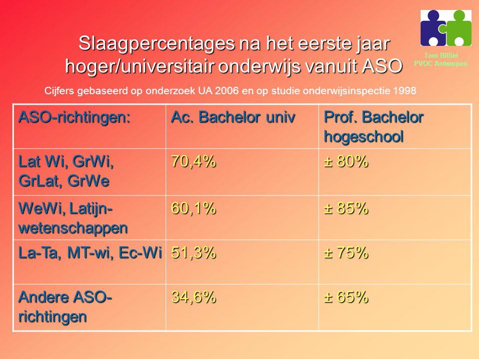 Tom Billiet PVOC Antwerpen Slaagpercentages na het eerste jaar hoger/universitair onderwijs vanuit ASO ASO-richtingen: Ac. Bachelor univ Prof. Bachelo