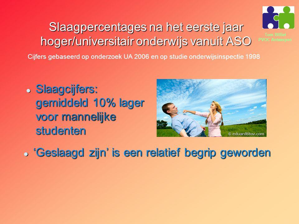 Tom Billiet PVOC Antwerpen Slaagpercentages na het eerste jaar hoger/universitair onderwijs vanuit ASO Slaagcijfers: gemiddeld 10% lager voor mannelij