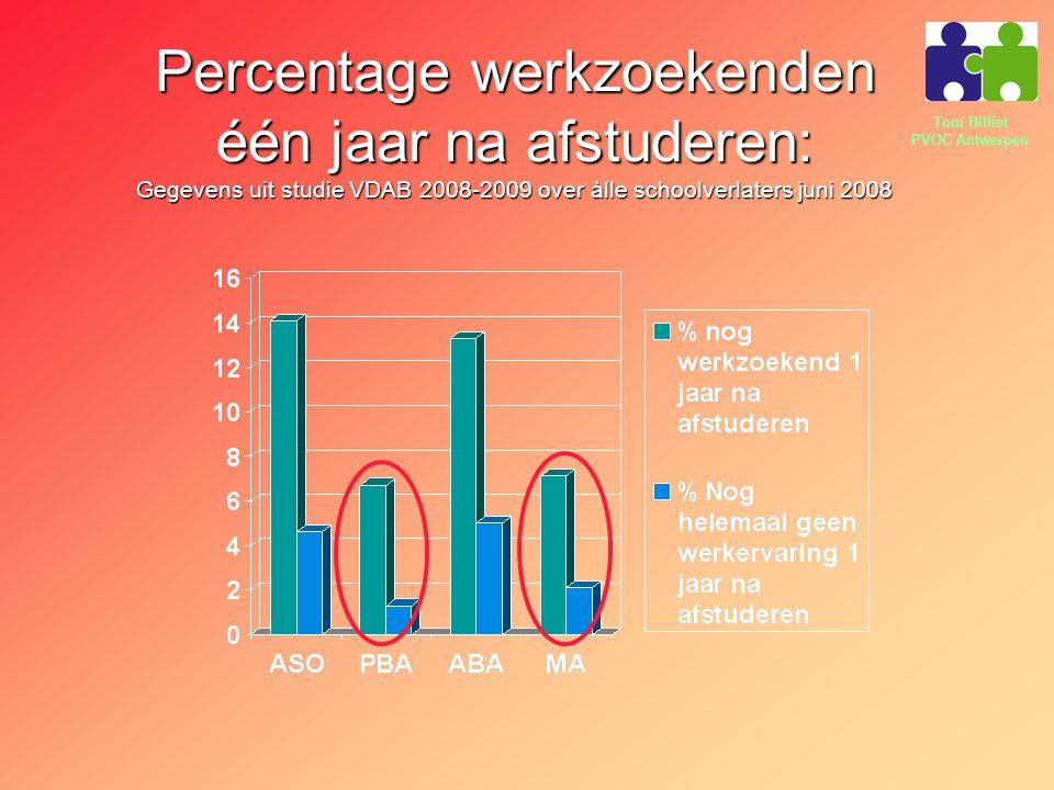Tom Billiet PVOC Antwerpen Percentage werkzoekenden één jaar na afstuderen: Gegevens uit studie VDAB 2008-2009 over àlle schoolverlaters juni 2008