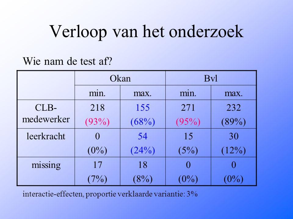 Verloop van het onderzoek Wie nam de test af? interactie-effecten, proportie verklaarde variantie: 3% OkanBvl min.max.min.max. CLB- medewerker 218 (93