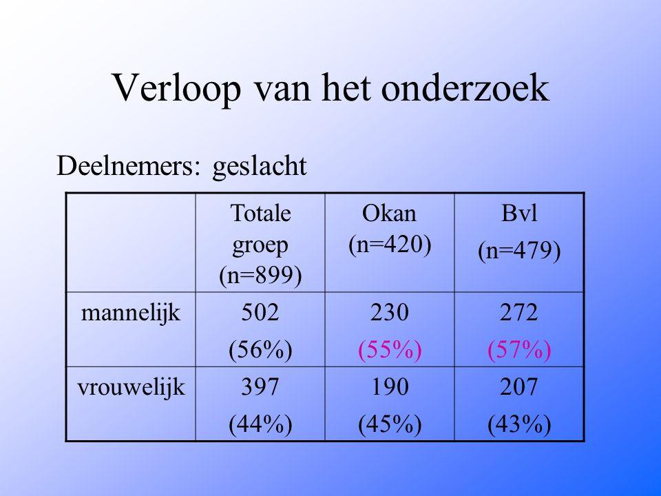 Verloop van het onderzoek Deelnemers: geslacht Totale groep (n=899) Okan (n=420) Bvl (n=479) mannelijk502 (56%) 230 (55%) 272 (57%) vrouwelijk397 (44%