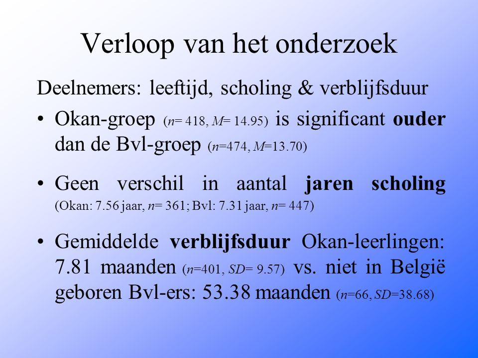 Verloop van het onderzoek Deelnemers: leeftijd, scholing & verblijfsduur Okan-groep (n= 418, M= 14.95) is significant ouder dan de Bvl-groep (n=474, M=13.70) Geen verschil in aantal jaren scholing (Okan: 7.56 jaar, n= 361; Bvl: 7.31 jaar, n= 447) Gemiddelde verblijfsduur Okan-leerlingen: 7.81 maanden (n=401, SD= 9.57) vs.