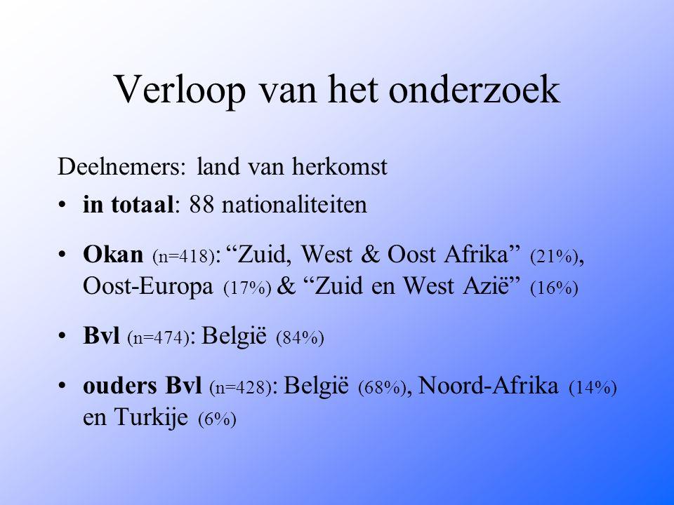 """Verloop van het onderzoek Deelnemers: land van herkomst in totaal: 88 nationaliteiten Okan (n=418) : """"Zuid, West & Oost Afrika"""" (21%), Oost-Europa (17"""