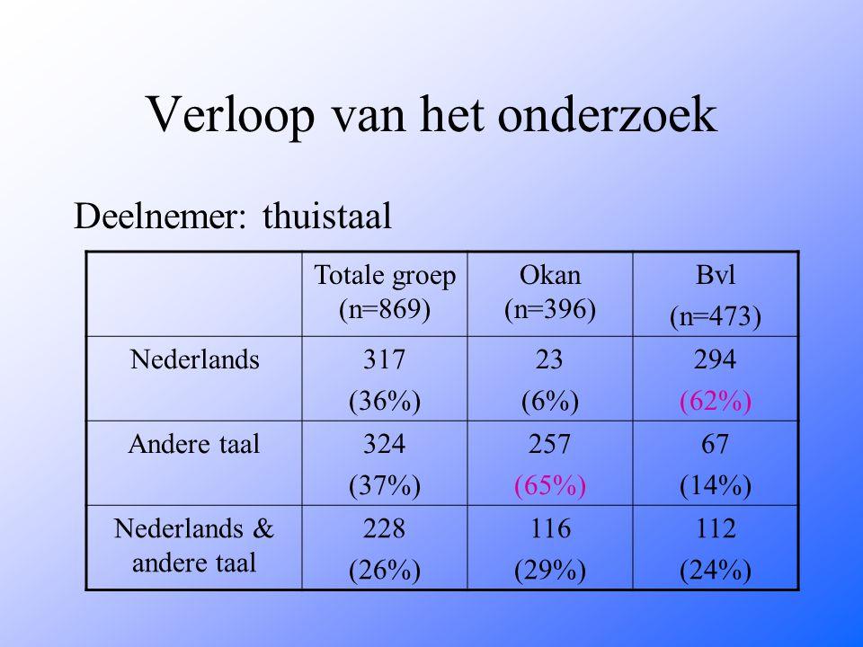 Verloop van het onderzoek Deelnemer: thuistaal Totale groep (n=869) Okan (n=396) Bvl (n=473) Nederlands317 (36%) 23 (6%) 294 (62%) Andere taal324 (37%) 257 (65%) 67 (14%) Nederlands & andere taal 228 (26%) 116 (29%) 112 (24%)
