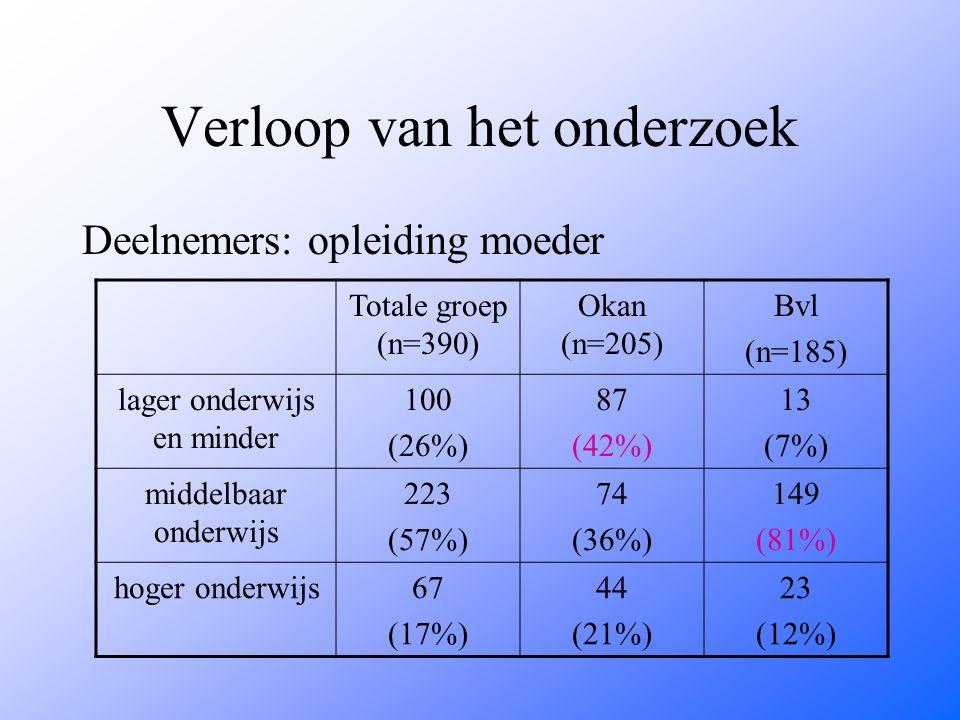 Verloop van het onderzoek Deelnemers: opleiding moeder Totale groep (n=390) Okan (n=205) Bvl (n=185) lager onderwijs en minder 100 (26%) 87 (42%) 13 (7%) middelbaar onderwijs 223 (57%) 74 (36%) 149 (81%) hoger onderwijs67 (17%) 44 (21%) 23 (12%)