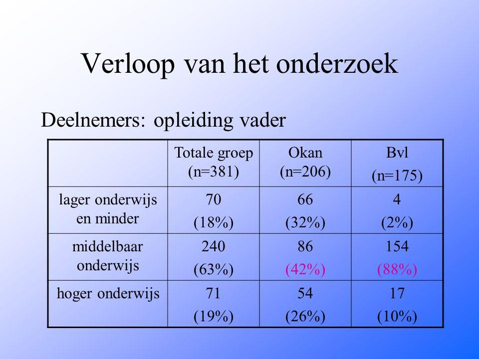 Verloop van het onderzoek Deelnemers: opleiding vader Totale groep (n=381) Okan (n=206) Bvl (n=175) lager onderwijs en minder 70 (18%) 66 (32%) 4 (2%) middelbaar onderwijs 240 (63%) 86 (42%) 154 (88%) hoger onderwijs71 (19%) 54 (26%) 17 (10%)