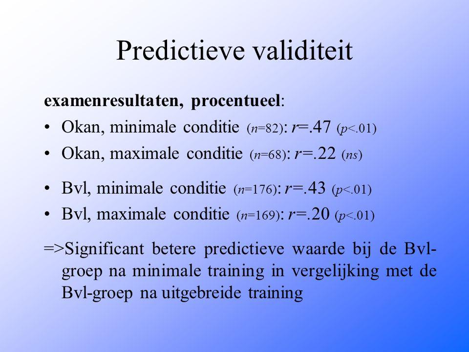 Predictieve validiteit examenresultaten, procentueel: Okan, minimale conditie (n=82) : r=.47 (p<.01) Okan, maximale conditie (n=68) : r=.22 (ns) Bvl, minimale conditie (n=176) : r=.43 (p<.01) Bvl, maximale conditie (n=169) : r=.20 (p<.01) =>Significant betere predictieve waarde bij de Bvl- groep na minimale training in vergelijking met de Bvl-groep na uitgebreide training