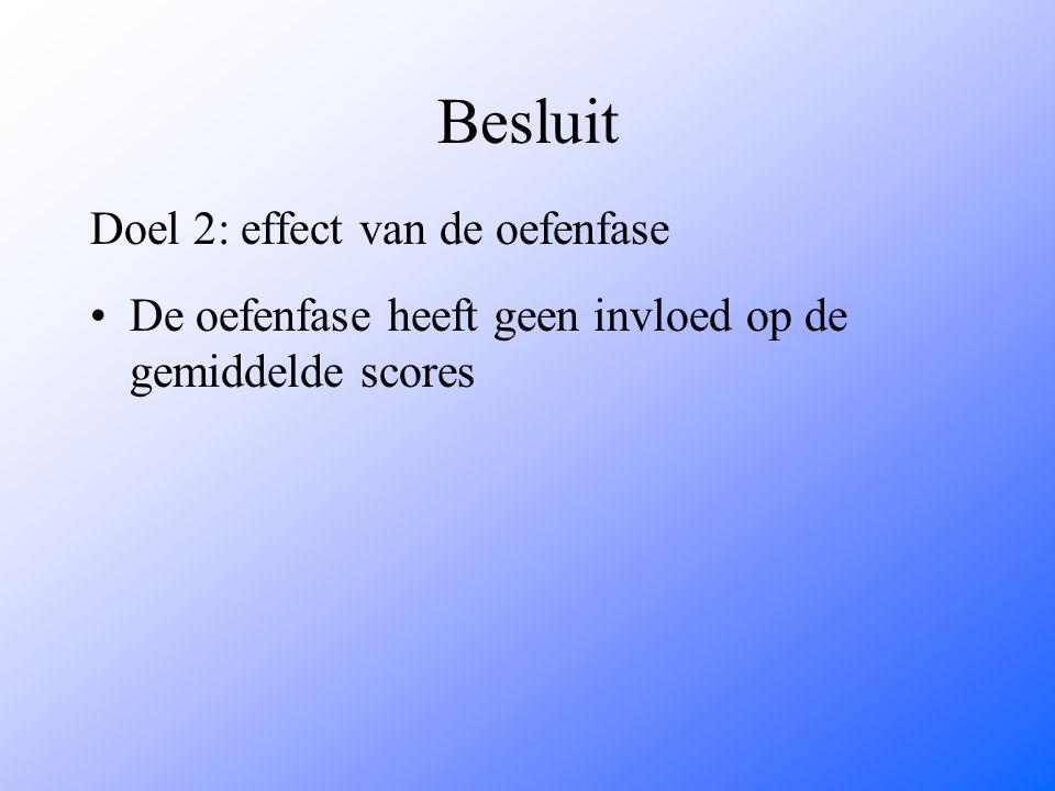 Besluit Doel 2: effect van de oefenfase De oefenfase heeft geen invloed op de gemiddelde scores
