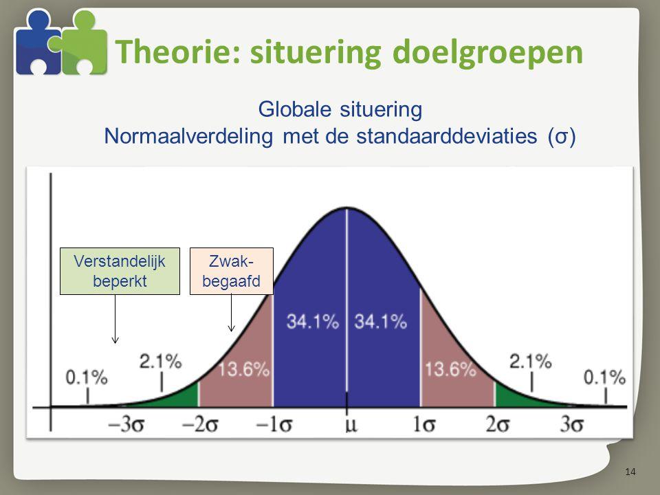 14 Theorie: situering doelgroepen Globale situering Normaalverdeling met de standaarddeviaties (σ) Zwak- begaafd Verstandelijk beperkt