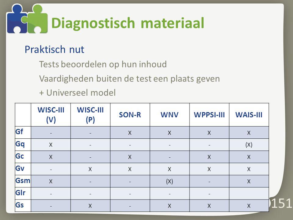 Diagnostisch materiaal Praktisch nut Tests beoordelen op hun inhoud Vaardigheden buiten de test een plaats geven + Universeel model 151 WISC-III (V) WISC-III (P) SON-RWNVWPPSI-IIIWAIS-III Gf --XXXX Gq X----(X) Gc X-X-XX Gv -XXXXX Gsm X--(X)-X Glr ----- Gs -X-XXX