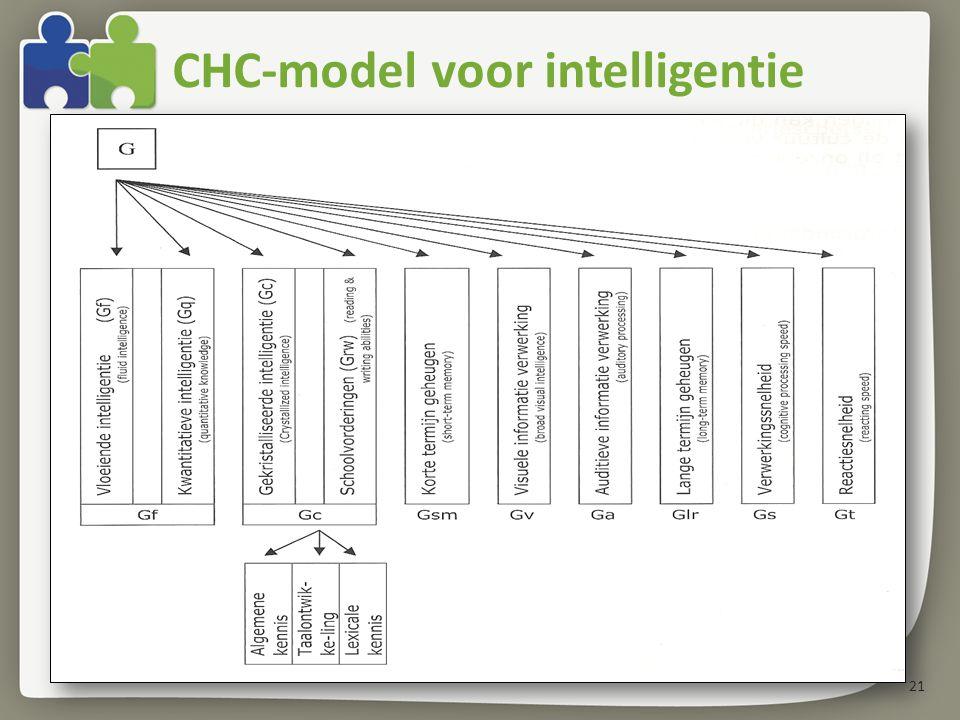 CHC-model voor intelligentie 21