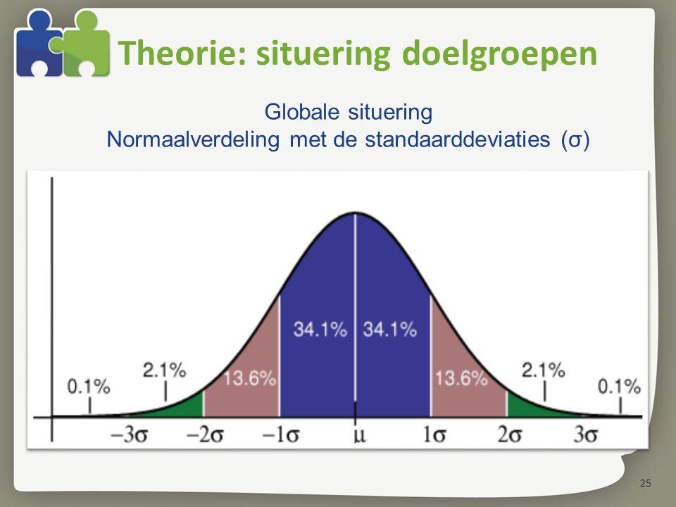 25 Theorie: situering doelgroepen Globale situering Normaalverdeling met de standaarddeviaties (σ)