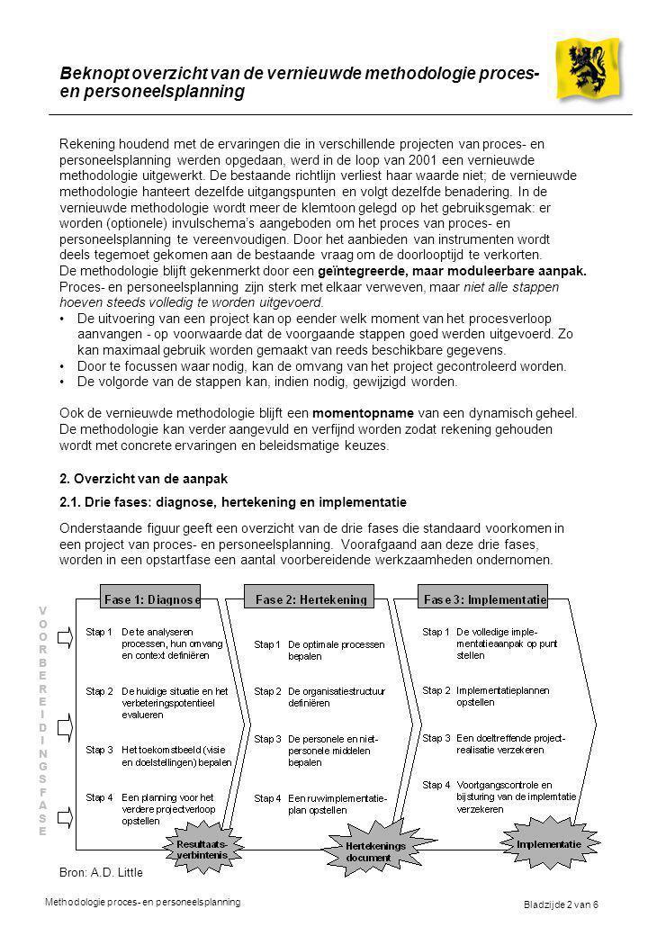 Bladzijde 3 van 6 Methodologie proces- en personeelsplanning Beknopt overzicht van de vernieuwde methodologie proces- en personeelsplanning Aangezien de aanpak modulair is, kan op eender welk moment in het proces worden gestart indien een aantal taken reeds werden uitgevoerd, of kan zelfs de volgorde van de stappen gewijzigd worden.