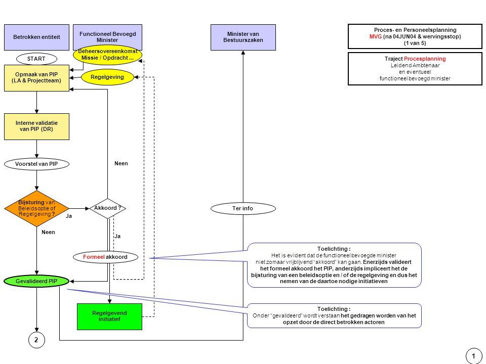 Opmaak van PIP (LA & Projectteam) Bijsturing van Beleidsoptie of Regelgeving ? Betrokken entiteit Functioneel Bevoegd Minister Interne validatie van P