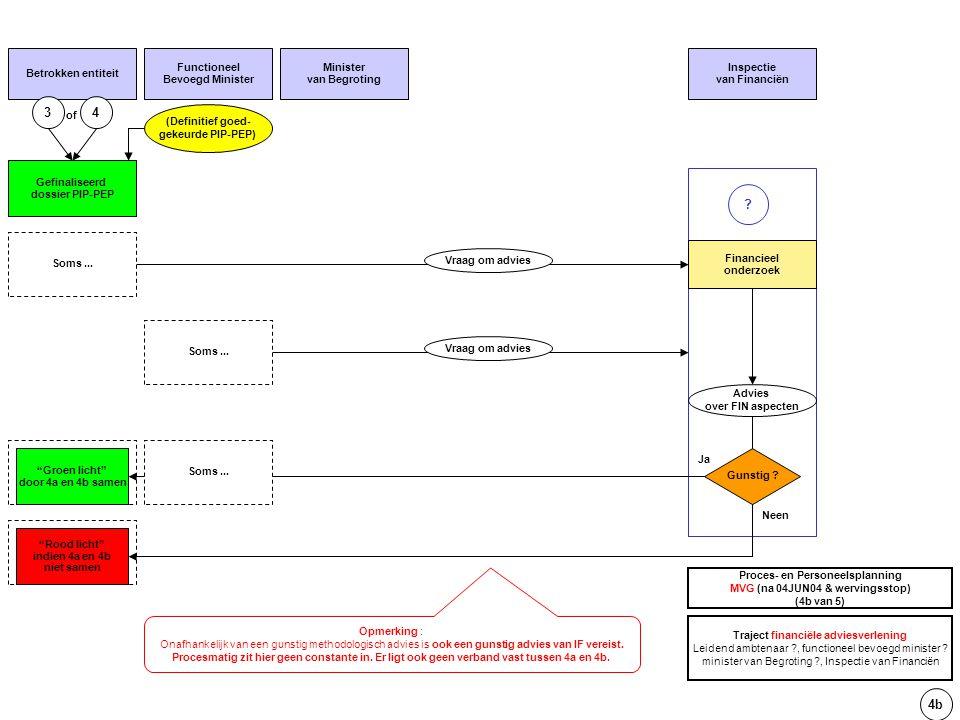 5 PIP-PEP wordt geactualiseerd Actualiseren van PIP-PEP (LA) Betrokken entiteit Nood aan bijwerken van PIP-PEP .