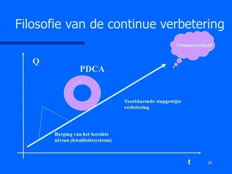 20 Filosofie van de continue verbetering Q t Uitmuntendheid PDCA Borging van het bereikte niveau (kwaliteitssysteem) Voortdurende stapgewijze verbeter