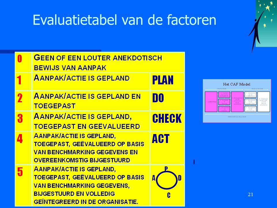 21 Evaluatietabel van de factoren