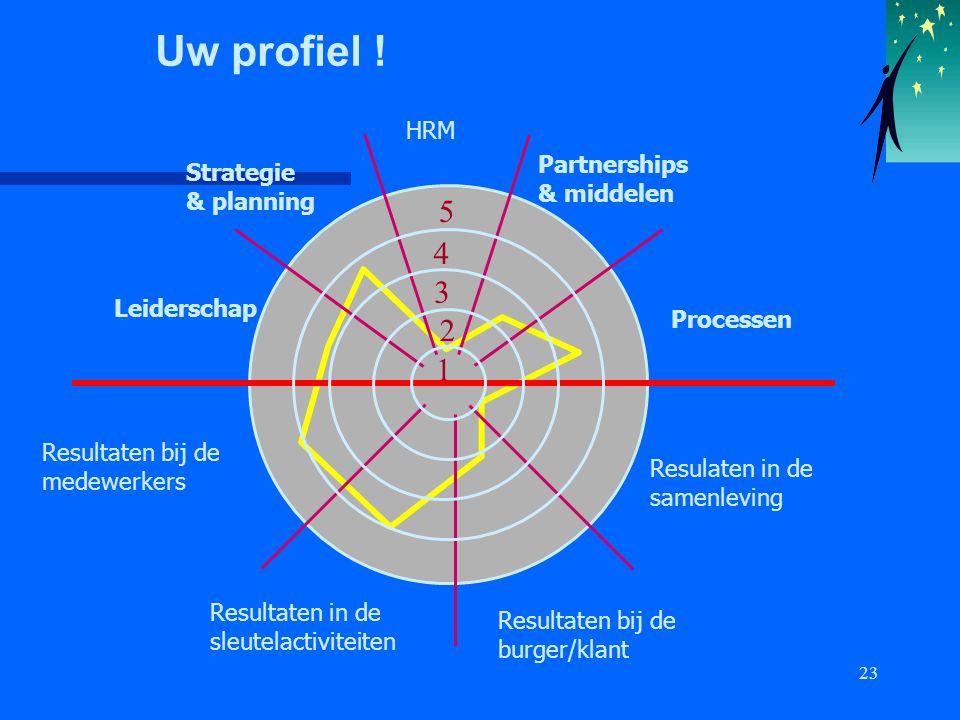 23 1 3 2 4 5 Leiderschap Strategie & planning Processen Partnerships & middelen Uw profiel ! HRM Resulaten in de samenleving Resultaten bij de burger/