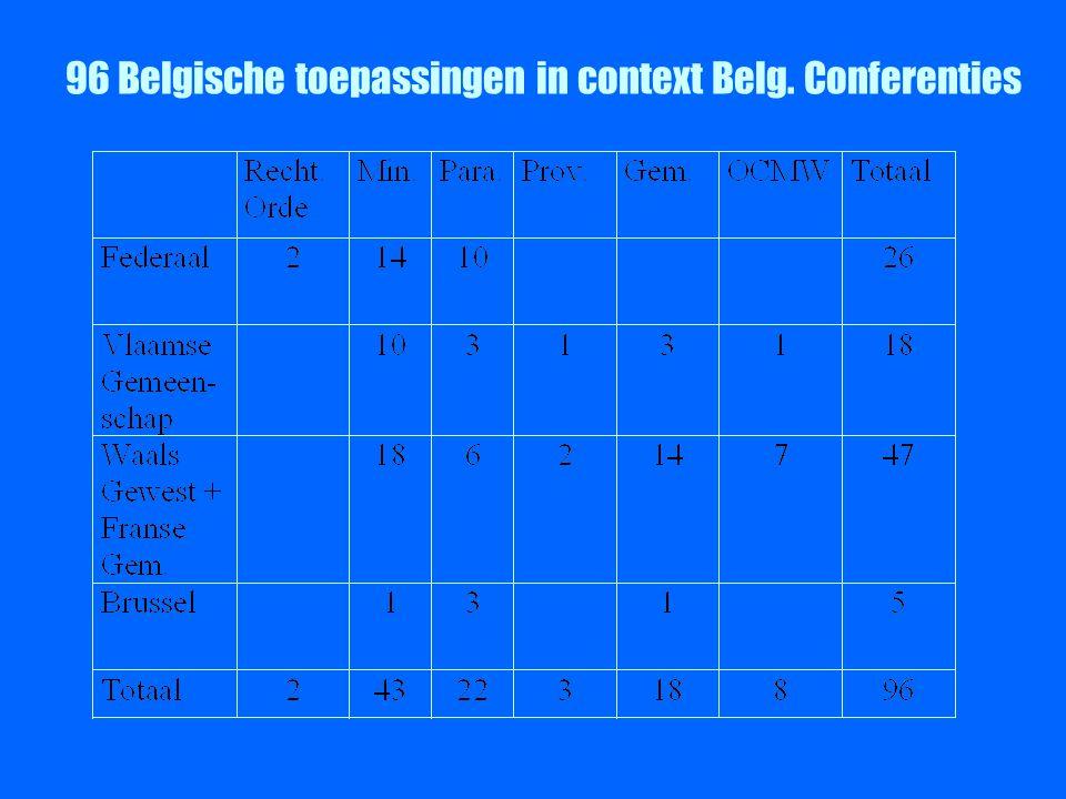 96 Belgische toepassingen in context Belg. Conferenties