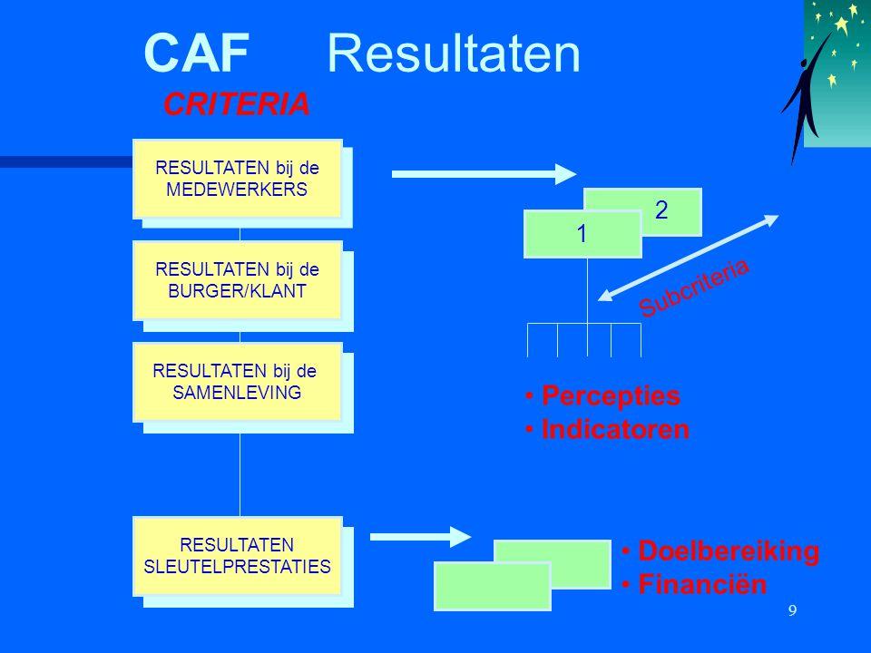 9 CAF Resultaten RESULTATEN SLEUTELPRESTATIES RESULTATEN SLEUTELPRESTATIES RESULTATEN bij de SAMENLEVING RESULTATEN bij de SAMENLEVING RESULTATEN bij