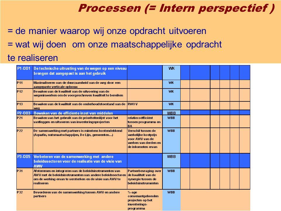 Processen (= Intern perspectief ) = de manier waarop wij onze opdracht uitvoeren = wat wij doen om onze maatschappelijke opdracht te realiseren