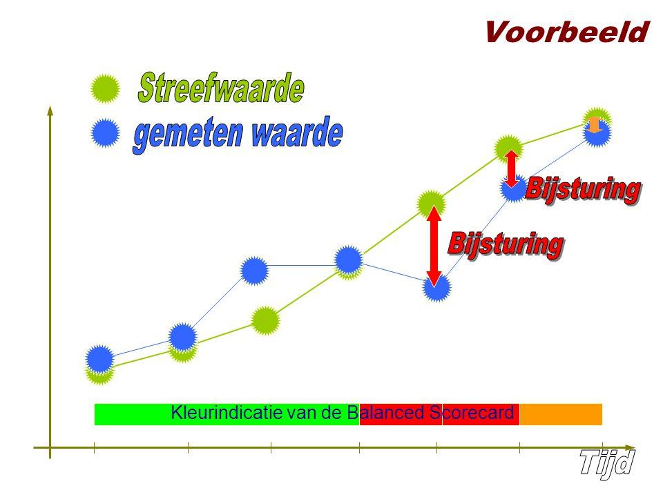 Voorbeeld Kleurindicatie van de Balanced Scorecard