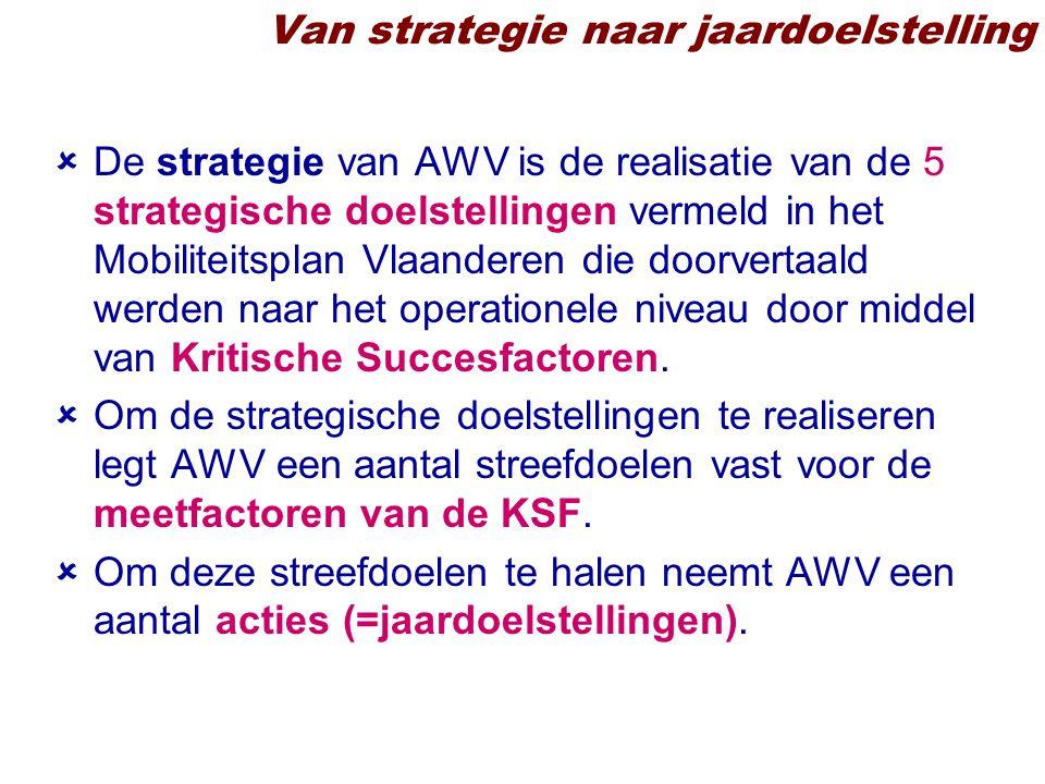 Van strategie naar jaardoelstelling  De strategie van AWV is de realisatie van de 5 strategische doelstellingen vermeld in het Mobiliteitsplan Vlaanderen die doorvertaald werden naar het operationele niveau door middel van Kritische Succesfactoren.