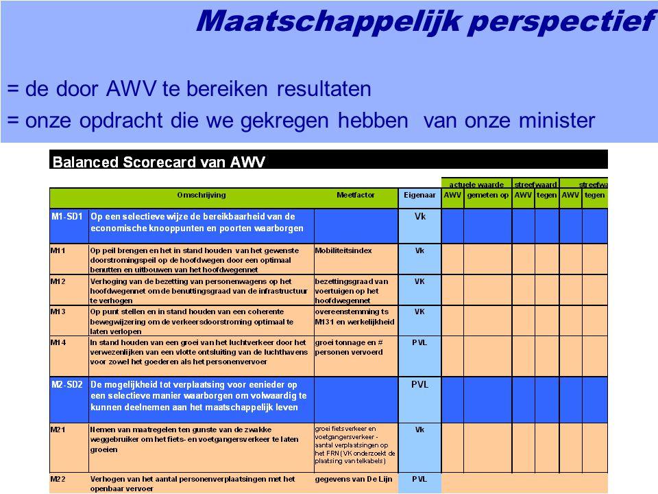 Maatschappelijk perspectief = de door AWV te bereiken resultaten = onze opdracht die we gekregen hebben van onze minister