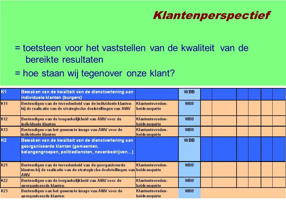 Klantenperspectief = toetsteen voor het vaststellen van de kwaliteit van de bereikte resultaten = hoe staan wij tegenover onze klant?