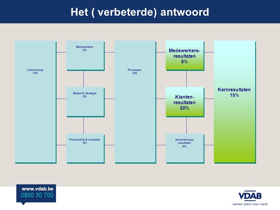 Het ( verbeterde) antwoord www.vdab.be 0800 30 700 Leiderschap 10% Processen 14% Kernresultaten 15% Medewerkers 9% Beleid & Strategie 8% Partnership &