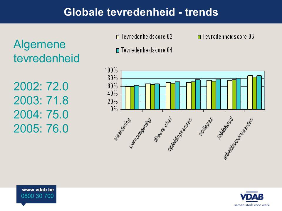 Globale tevredenheid - trends www.vdab.be 0800 30 700 Algemene tevredenheid 2002: 72.0 2003: 71.8 2004: 75.0 2005: 76.0