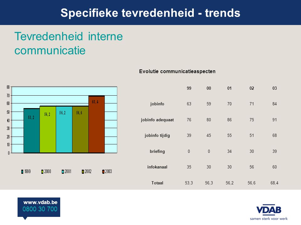 Specifieke tevredenheid - trends www.vdab.be 0800 30 700 Tevredenheid interne communicatie Evolutie communicatieaspecten 9900010203 jobinfo6359707184 jobinfo adequaat7680867591 jobinfo tijdig3945555168 briefing00343039 infokanaal3530 5660 Totaal53,356,356,256,668,4