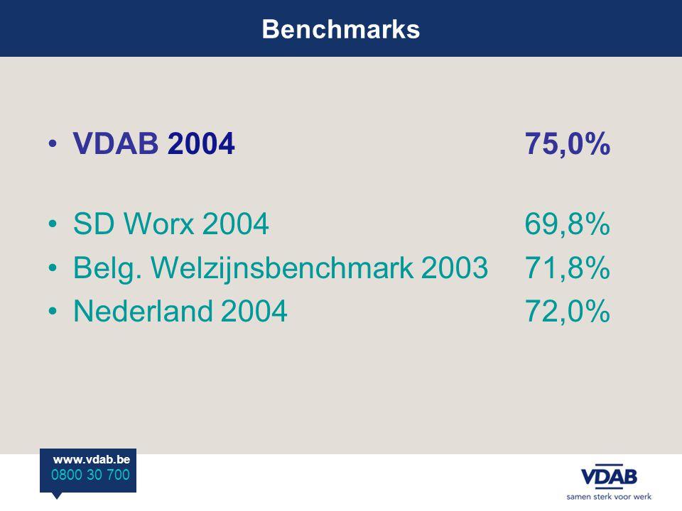 Benchmarks www.vdab.be 0800 30 700 VDAB 200475,0% SD Worx 200469,8% Belg. Welzijnsbenchmark 200371,8% Nederland 200472,0%