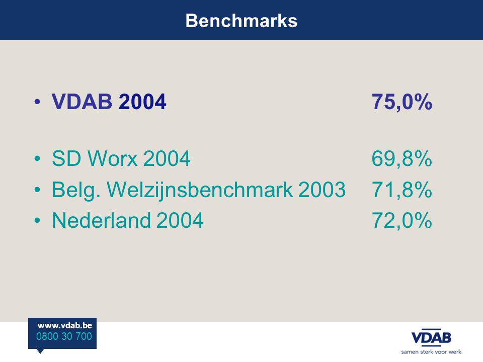 Benchmarks www.vdab.be 0800 30 700 VDAB 200475,0% SD Worx 200469,8% Belg.