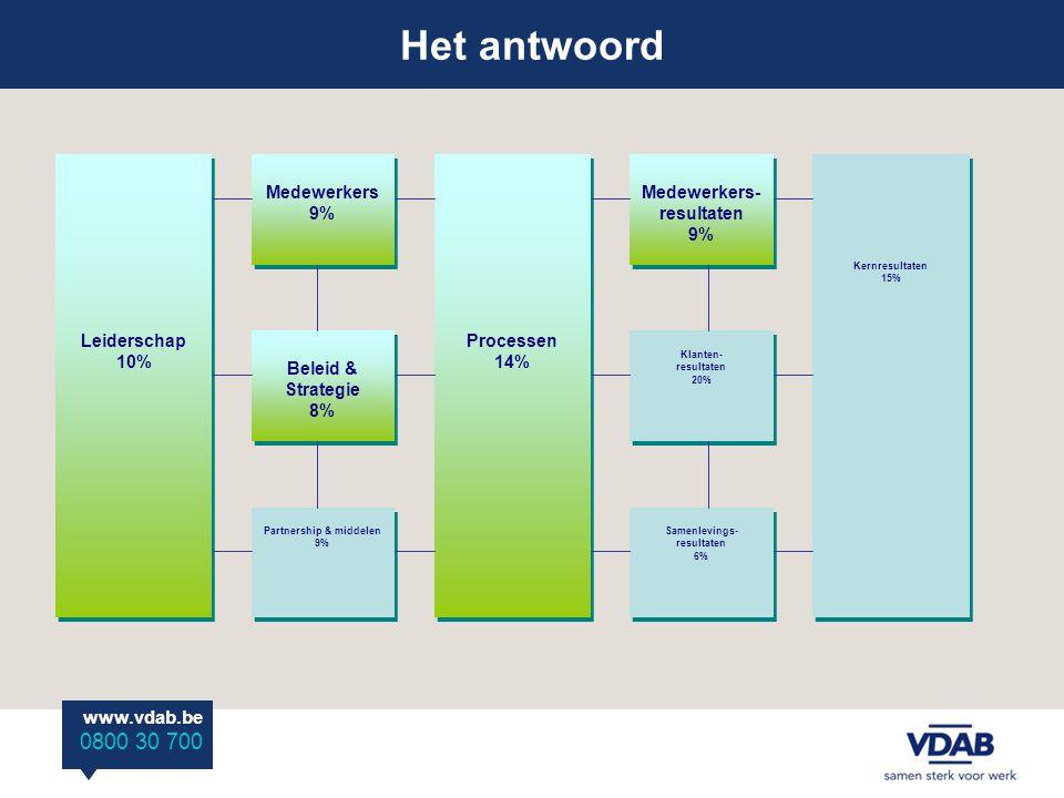 Het antwoord www.vdab.be 0800 30 700 Leiderschap 10% Processen 14% Kernresultaten 15% Medewerkers 9% Beleid & Strategie 8% Partnership & middelen 9% M