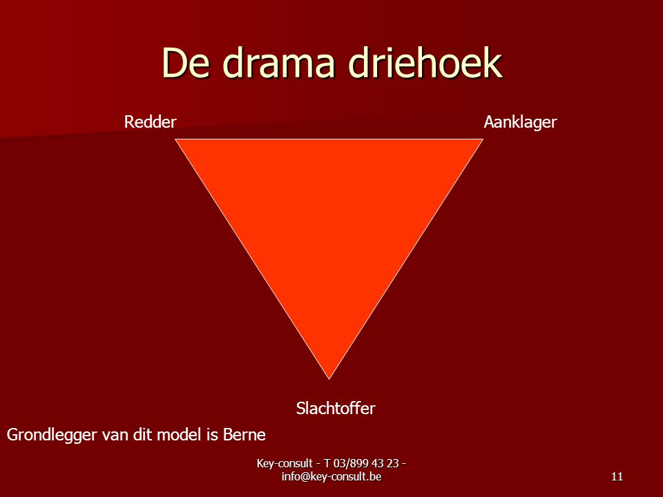 Key-consult - T 03/899 43 23 - info@key-consult.be11 De drama driehoek Aanklager Slachtoffer Redder Grondlegger van dit model is Berne
