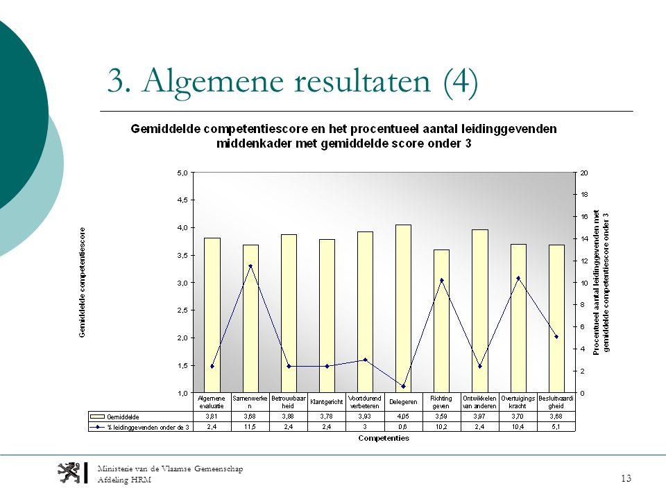 Ministerie van de Vlaamse Gemeenschap Afdeling HRM 13 3. Algemene resultaten (4)